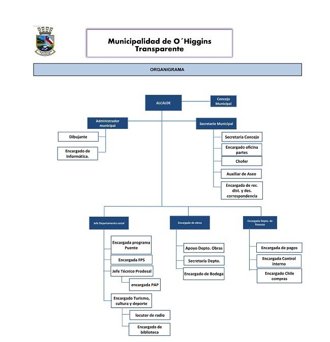 organigramaMunicipalidad